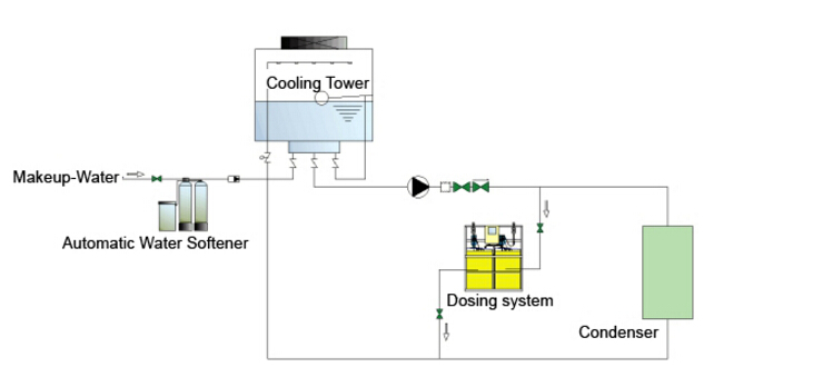 Bespoke Chemical Dosing System for Chilled Water