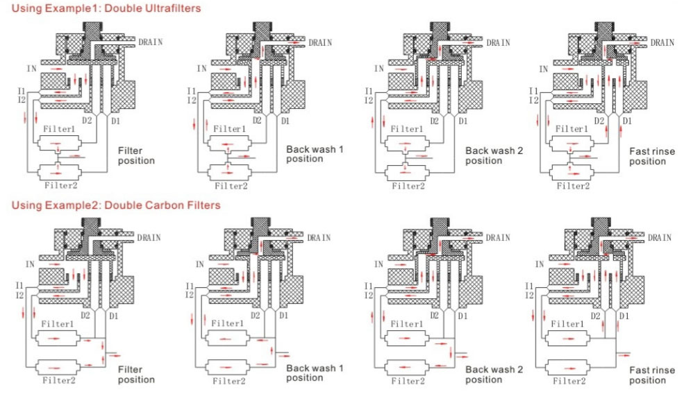 Filter Control Valve for Double Filter System with LCD Display
