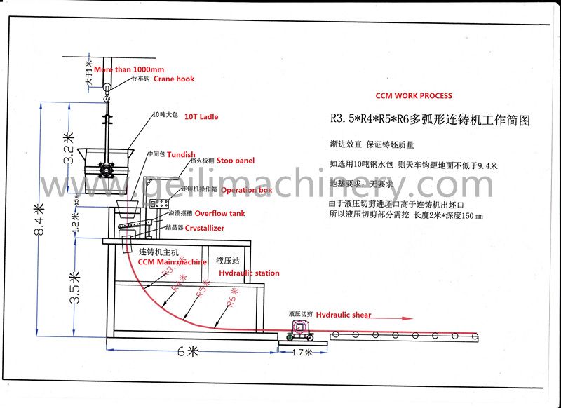 Simple CCM From Steel Casting Plant Manufacturer