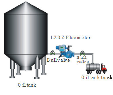 Auto Batch Control Flow Meter for Filing System (LZDZ)