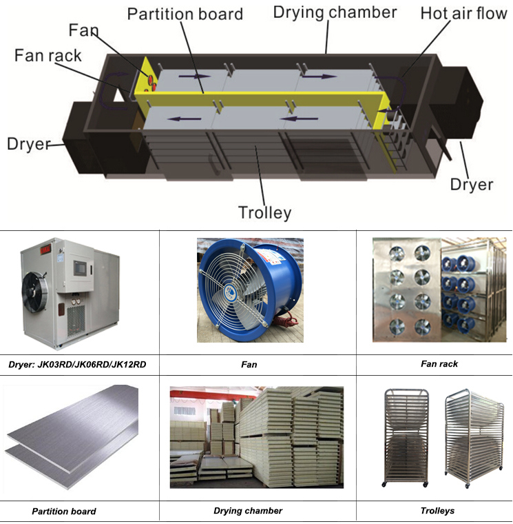 Kinkai Fruit and Vegetable Dryer with Dehumidify 50L/H