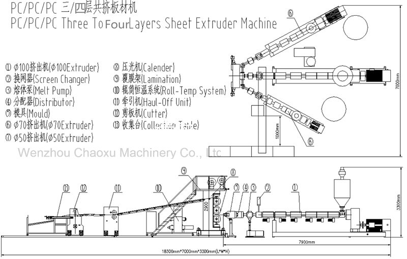 PC Three or Four Layer Twin Screw Extruder Machine for Plastic