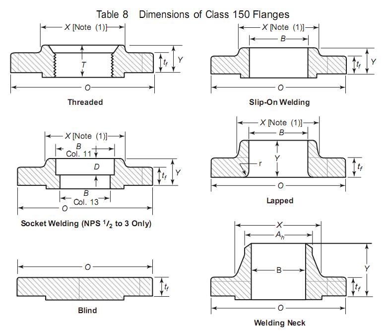 Carbon Steel A105n Slip on So Flange Forged Flange to ASME B16.5 (KT0402)