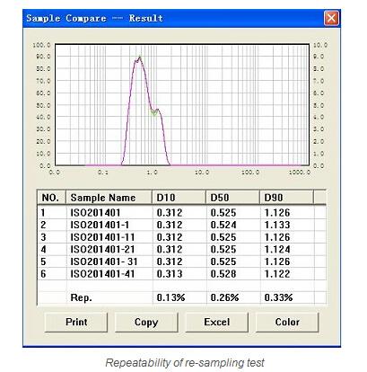 Laser Diffraction Particle Size Analyzer (BT-9300Z)