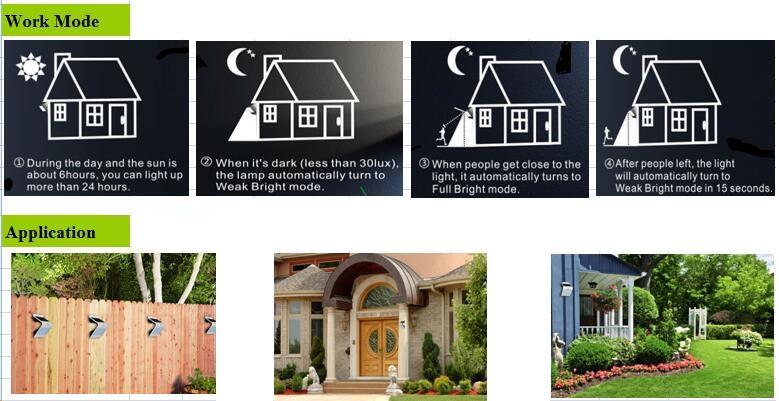 New Product Smart Solar & Sensor LED Wall Light Hot Sales