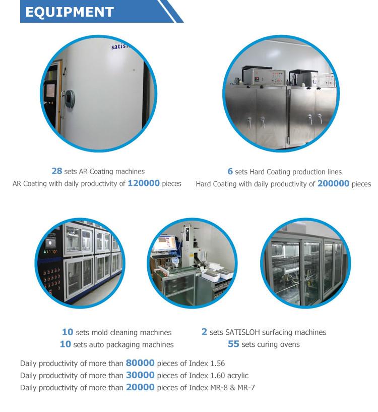 Youli 1.56 UV420 Asp Hmc EMI Monomer Anti Blue Lens
