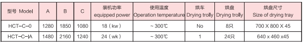 CT-C Hot Air Circulation Oven