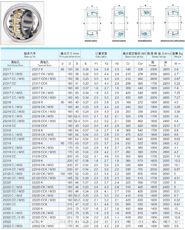 China OEM Good Performance Spherical Roller Bearing (24080)