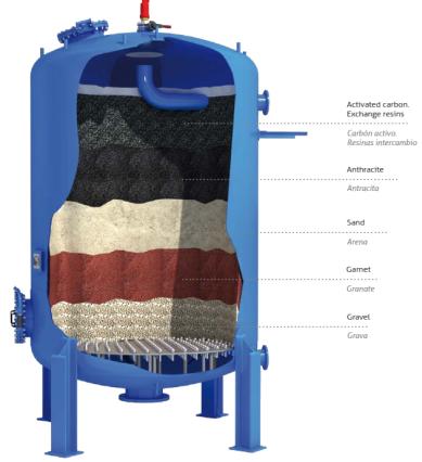 PLC Control Automatic Back Wash Quartz Sand Filter