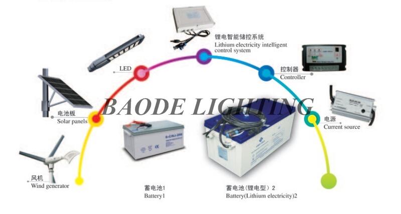 Customized Wind Solar Hybrid LED Street Light