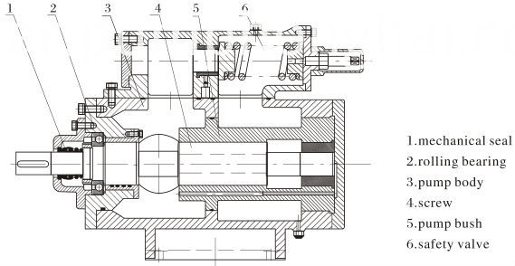 Hydraulic flow heavy oil transfer three screw pump