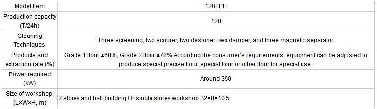 Anon 120 Tons Per Day Complete Auto Wheat Flour Mill Machine