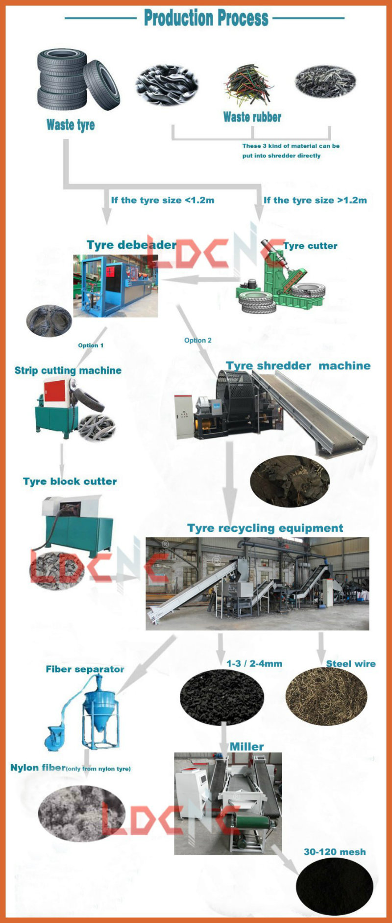 Scrap/Waste/Used Tyre Shredder Recycling Machine with Rubber Powder Production Line