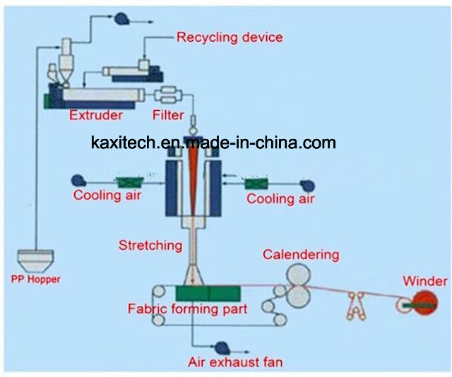 1600 2400 3200 Non Woven Machine S Ss SMS Making Machine
