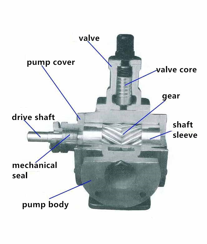 Hydraulic oil gear pump