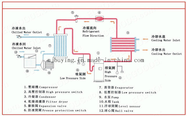 30HP Low Temperature Air Cooled Chiller for Mould Injection Machine