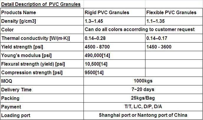 PVC Granules PVC Pellets