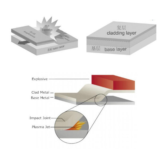 Explosive Welding Bimetallic Strip for Aluminum and Steel Welding