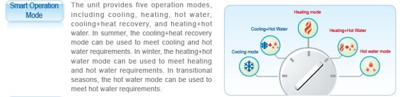 Air Cooled Heat Pump for Heating/Cooling