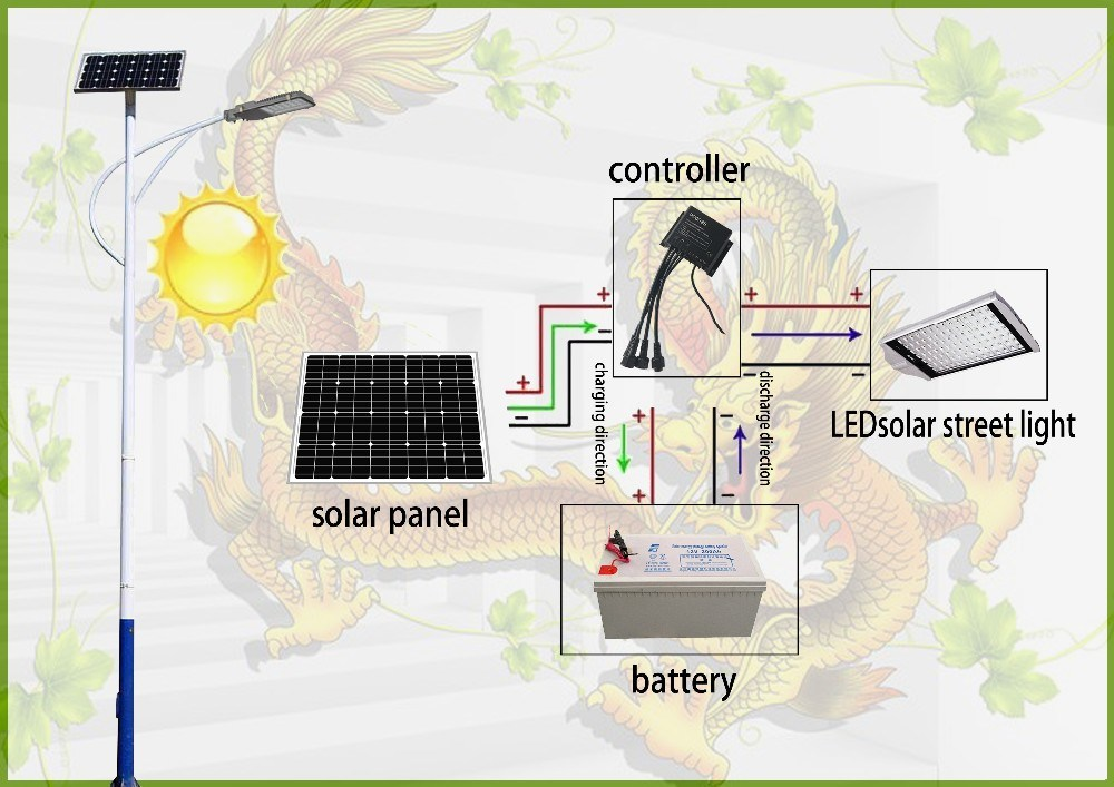 China Direct Price Best Selling Solar LED Garden Street Lamp