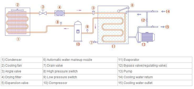 Air-Cooled Industrial Chiller for Spindle Cooling of Machining Center