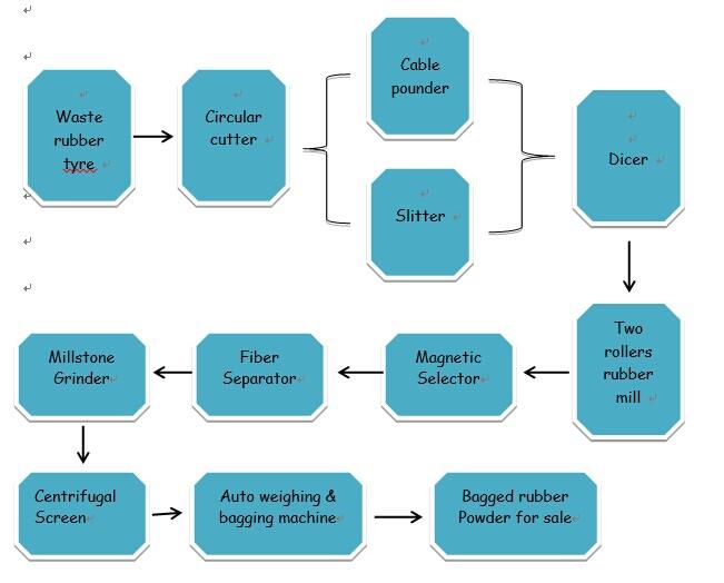 High Quality Tyre Slitter / Tire Slitter / Tire Strip Cutting Machine / Tire Strip Cutter / Tire Crusher / Tyre Crusher / Tyre Slitter