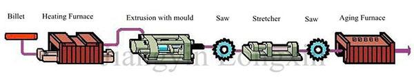 Aluminum/Aluminium Profile Machined for Industry