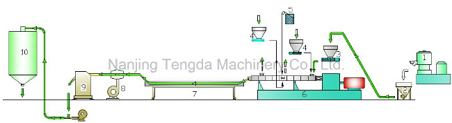 Masterbatch Plastic 65mm Extruder Machine