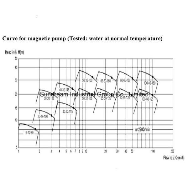 Engineering Plastic Pump