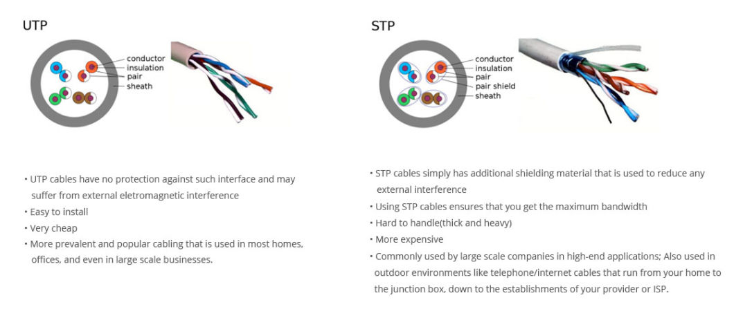 FTP CAT6 Ethernet LAN Cable 305m Indoor/Outdoor Fluke-Tested 10/100/1000 Base