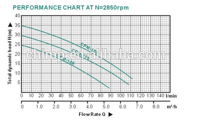 100% Copper Wire 0.5HP-2.0HP Cpm Series Centrifugal Pumps