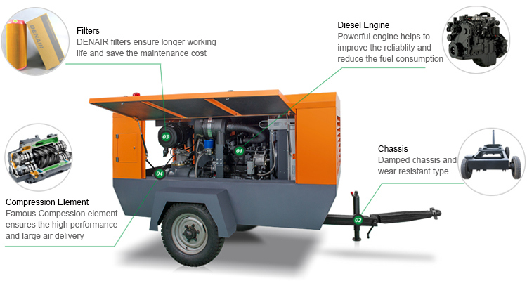 Heavy Duty Industrial Diesel Portable Screw Air Compressor for Construction Equipment