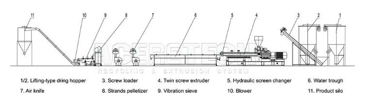 Twin Screw Extrusion Machine for Pet Recycling and Re-Pelletizing System
