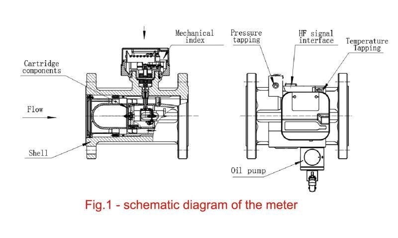 Tbqm Tpye Industrial/Commercial Gas Turbine Flowmeter