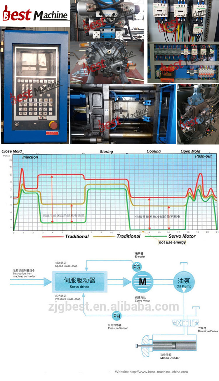 Bst-3400A Injection Moulding Machine for Plastic Tray Price