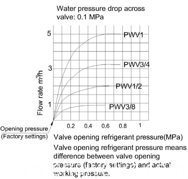 china pressure regulator manufacturers. Black Bedroom Furniture Sets. Home Design Ideas