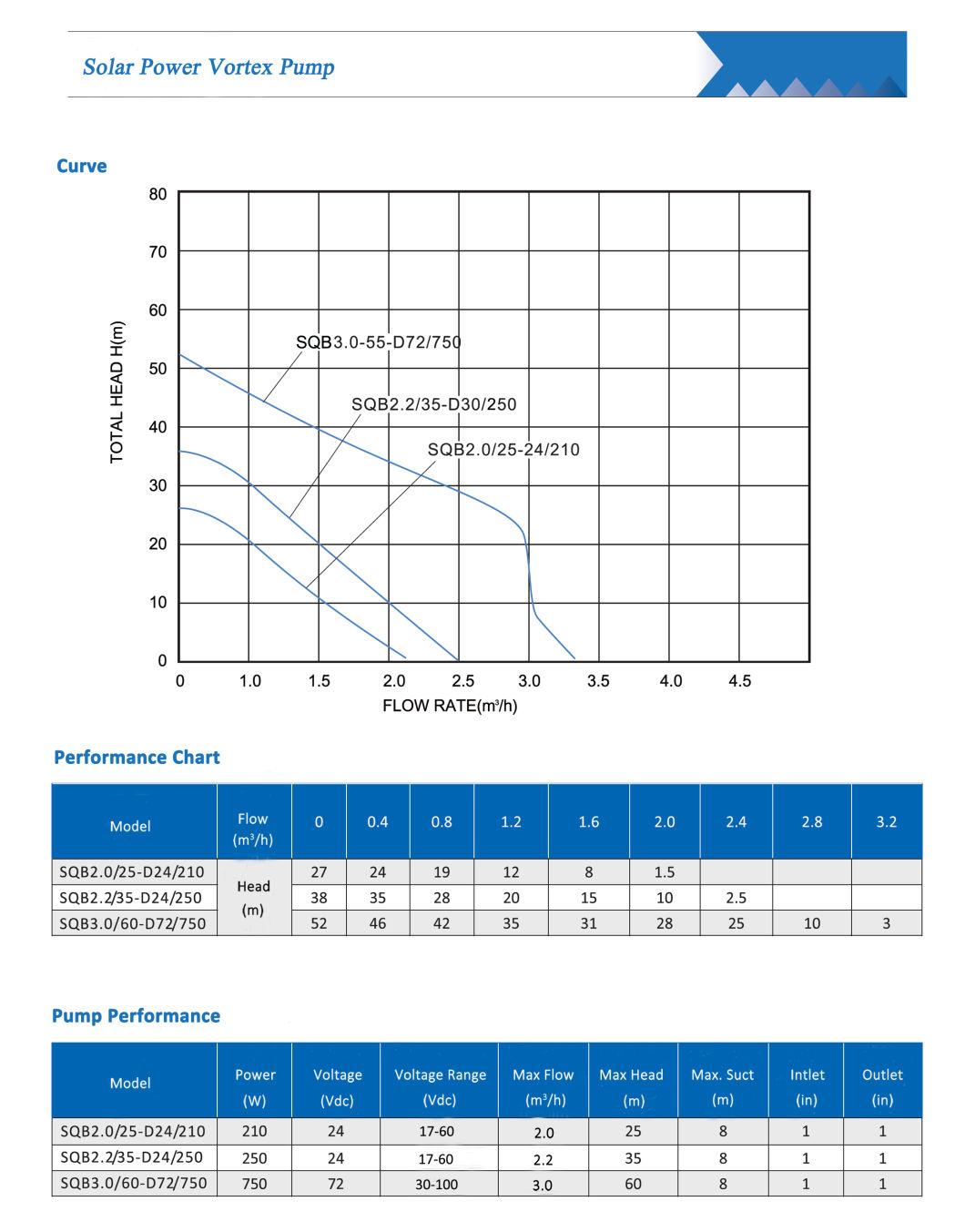 210W-750W Solar Vortex BLDC Water Pump, Booster Pump, Self-Priming Pump with MPPT Controller