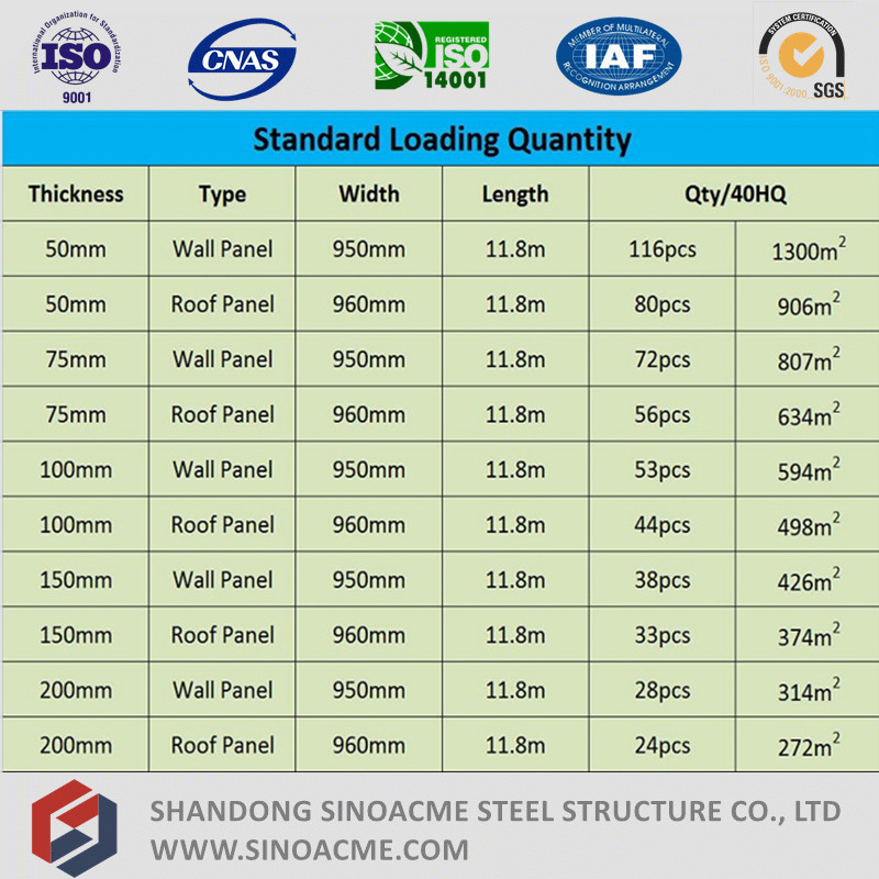 China EPS Sandwich Panels Supplier