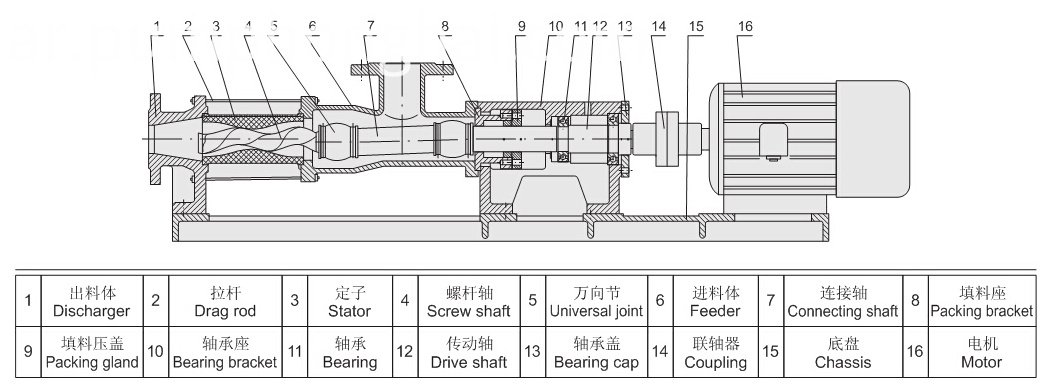 G series horizontal screw pump
