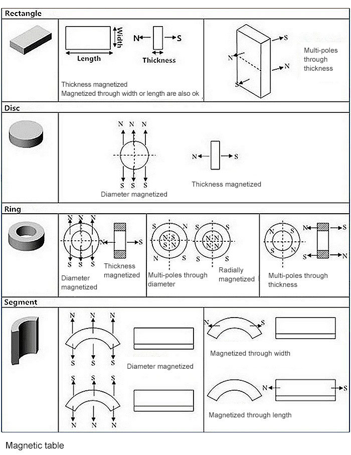 Permanent Sintered Neodymium Strong Rare Earth Neodymium Iron Boron Magnet