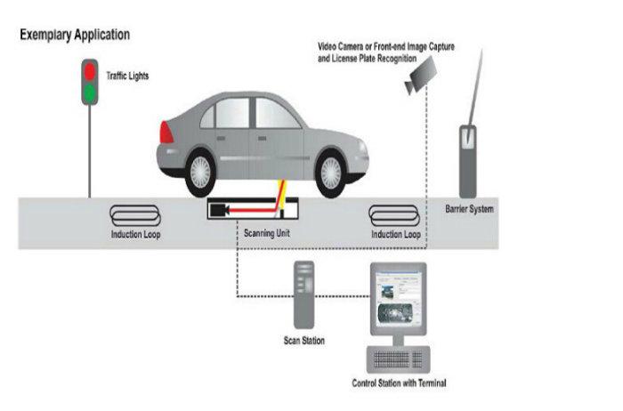 100/1000m Ethernet Transmission Police Office Under Vehicle Inspection System