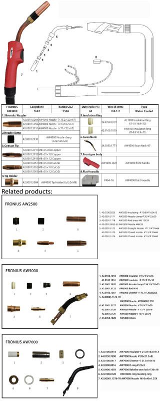 Kingq Fronius Aw4000 CO2 Soldadura Wire Welding Torch Accessories (AW4000)