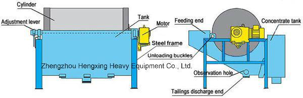 Dry or Wet Type Quartz Magnetic Separator
