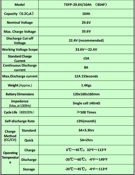 Lithium Battery Pack 24V 10ah