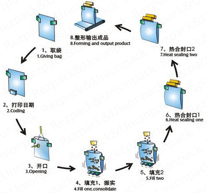 Automatic Powder Weighing Filling Sealing Food Packaging Machine (RZ6/8-200/300A)
