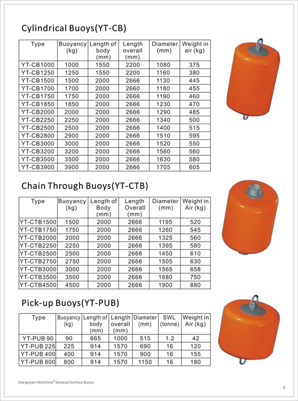 High Quality Foam Filled Fenders and Buoys.