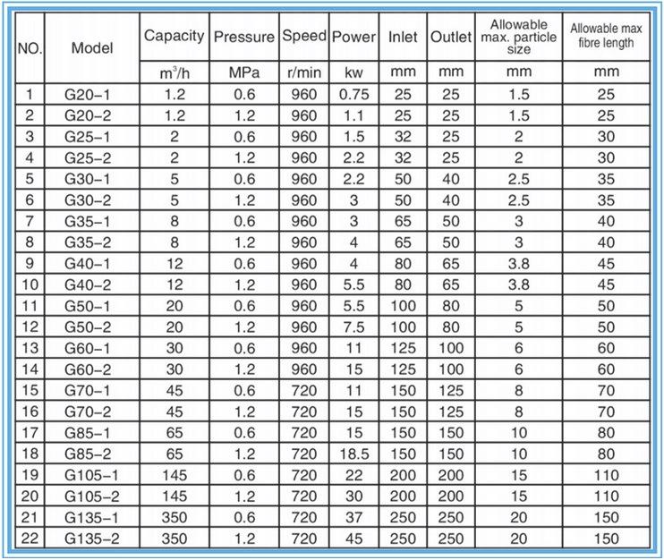 High Efficiency Corrosive Liquid Transfer Mono Screw Pump