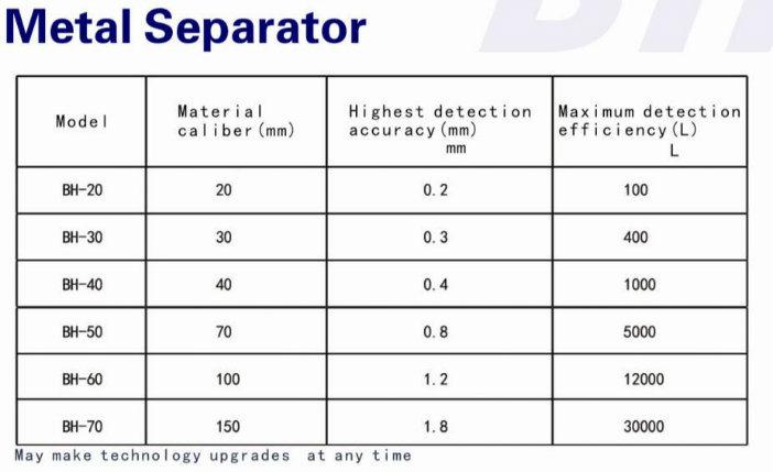 Gravity Fall Metal Separator for Plastic, Needle