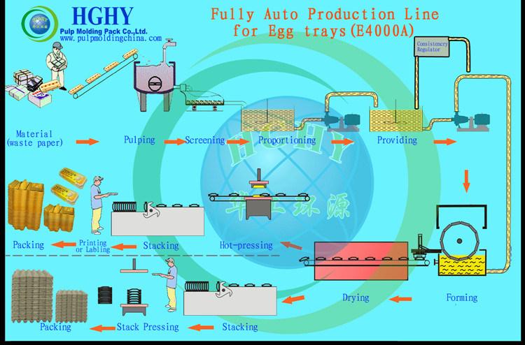 Egg Tray Machine Equipment Paper Egg Tray Making Machineprice