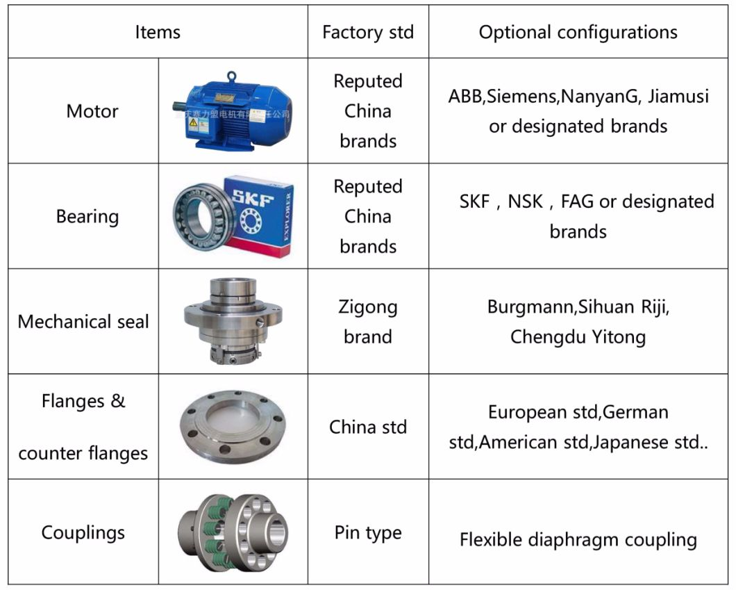 Horizontal Chemical Process Pump